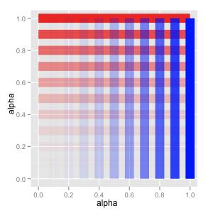 Ggplot2 Quick Reference Alpha