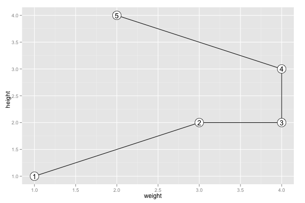 Ggplot2 Quick Reference Coord