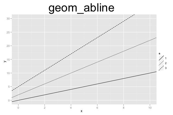 ggplot2 Quick Reference: geom_abline | Software and