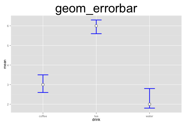 ggplot2 Quick Reference: geom_errorbar | Software and