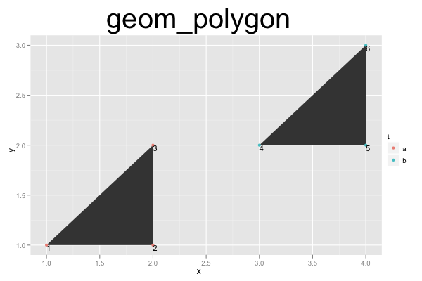 ggplot2 Quick Reference: geom_polygon | Software and