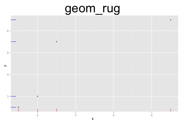 Ggplot2 Quick Reference Geom Rug
