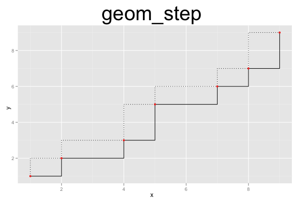 ggplot2 Quick Reference: geom_step | Software and Programmer