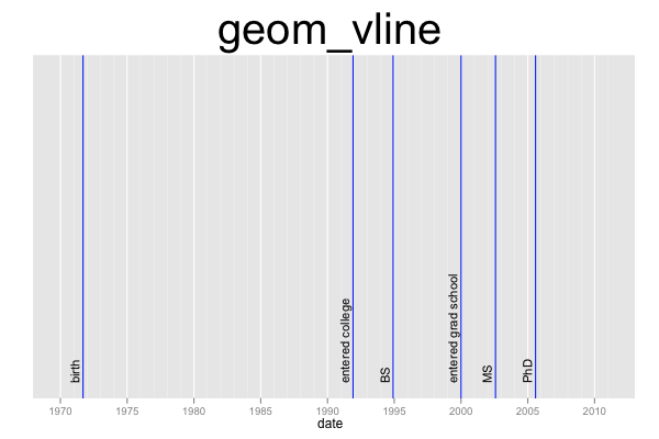 ggplot2 Quick Reference: geom_vline | Software and Programmer