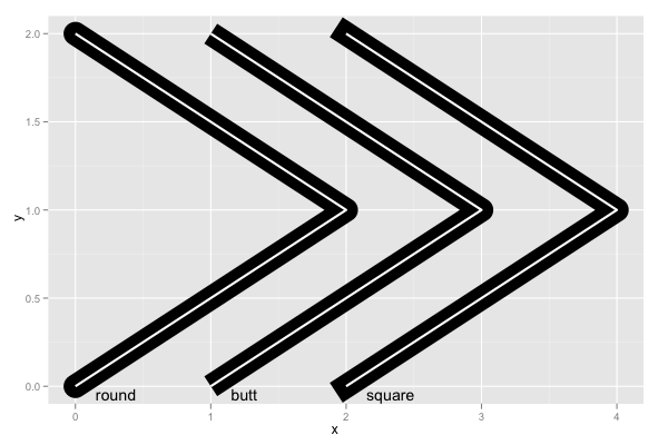 ggplot2 Quick Reference: lineend | Software and Programmer