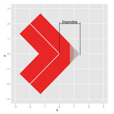 Ggplot2 Quick Reference Linemitre