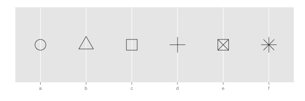 ggplot2 Quick Reference: shape | Software and Programmer