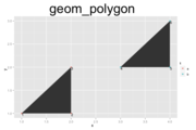 ggplot2 Quick Reference: geom | Software and Programmer