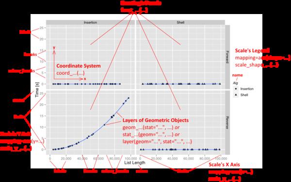 RR Skills 2 Graph Production